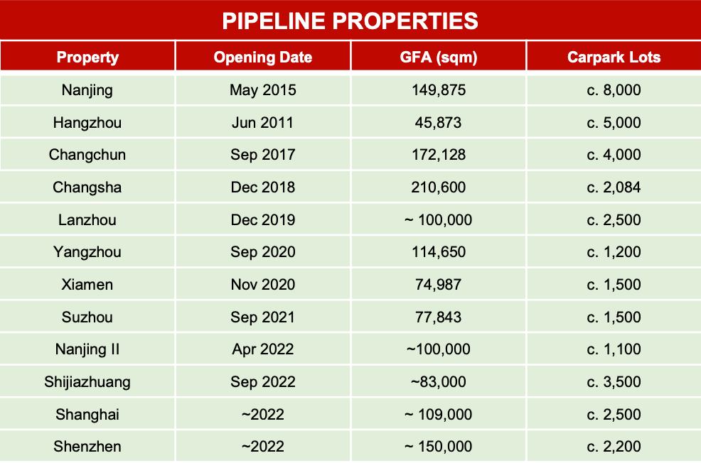 Sasseur REIT Pipeline Properties