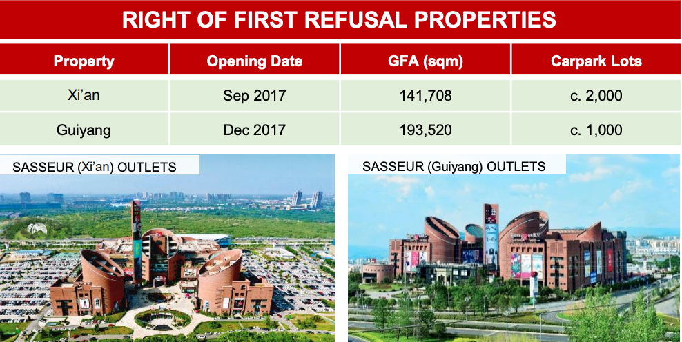 Right of First Refusal Properties