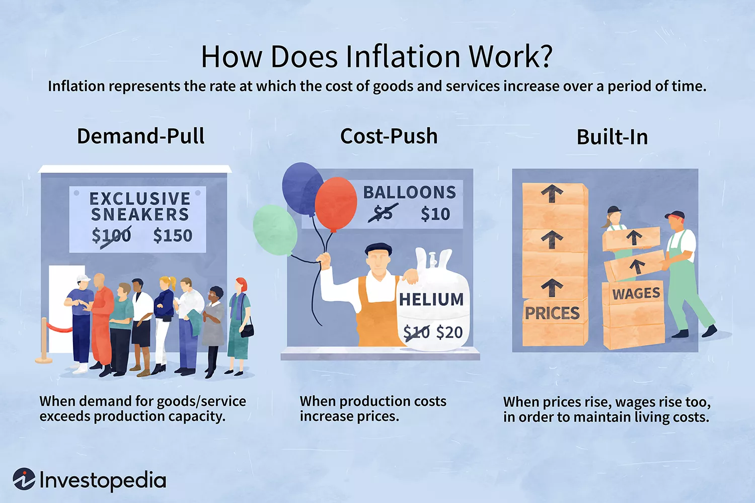 How Does Inflation Work?