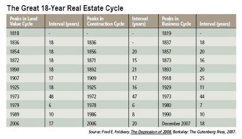 How Long do Real Estate Cycles Last?