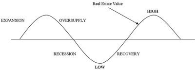 Is Real Estate Cyclical?